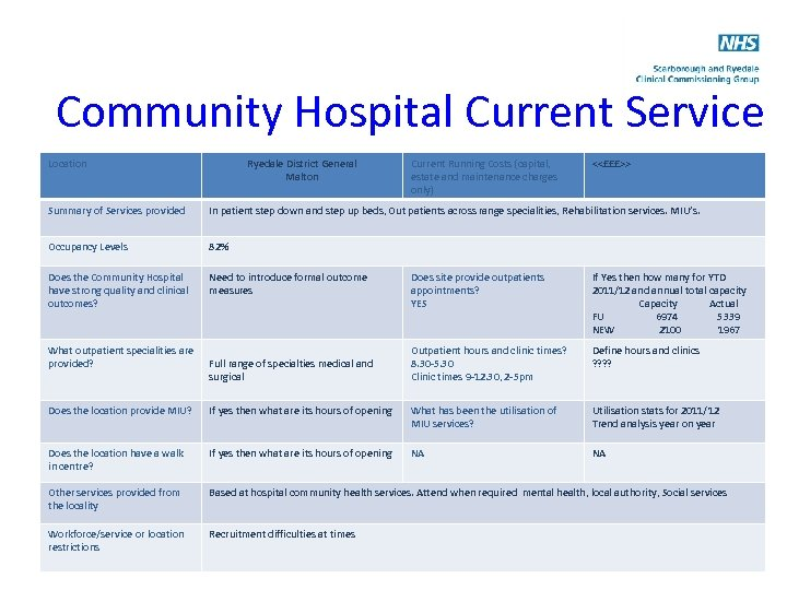 Community Hospital Current Service Provision Location <<name Ryedale District General of hospital>> <<name of