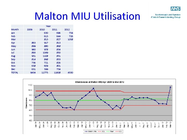 Malton MIU Utilisation Month Jan Feb Mar Apr May Jun Jul Aug Sep Oct