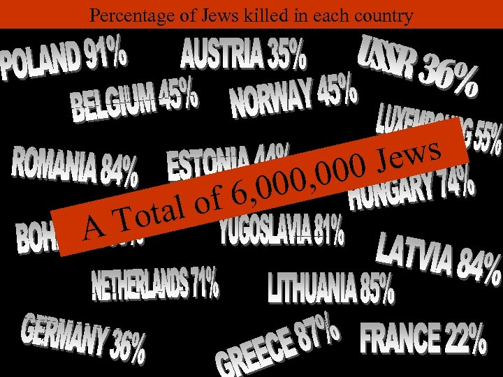 Percentage of Jews killed in each country A al o Tot 00, 6, 0