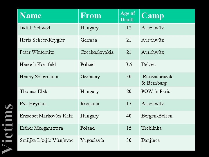 Victims Name From Age of Death Camp Judith Schwed Hungary 12 Auschwitz Herta Scheer-Krygier