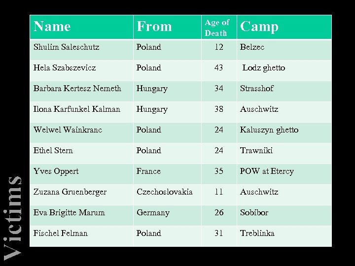 Victims Age of Death Name From Camp Shulim Saleschutz Poland 12 Belzec Hela Szabszevicz