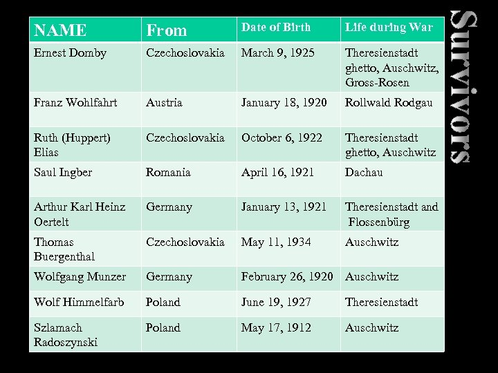 NAME From Date of Birth Life during War Ernest Domby Czechoslovakia March 9, 1925