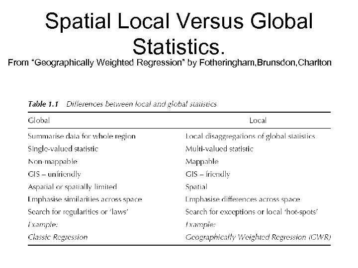 "Spatial Local Versus Global Statistics. From ""Geographically Weighted Regression"" by Fotheringham, Brunsdon, Charlton"
