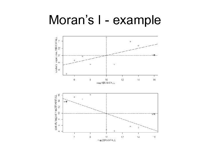 Moran's I - example