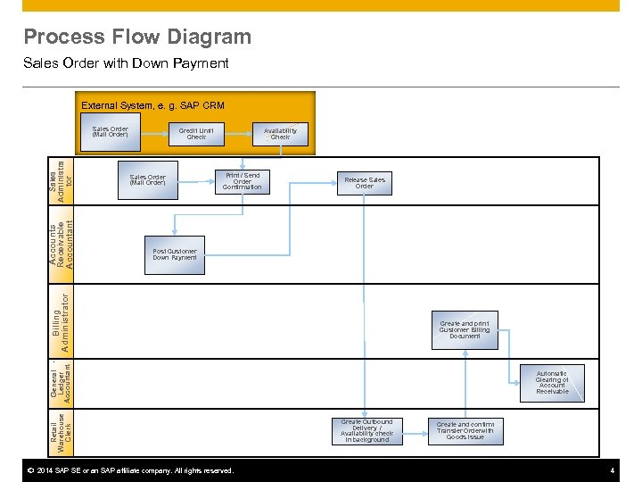 Process Flow Diagram Sales Order with Down Payment External System, e. g. SAP CRM