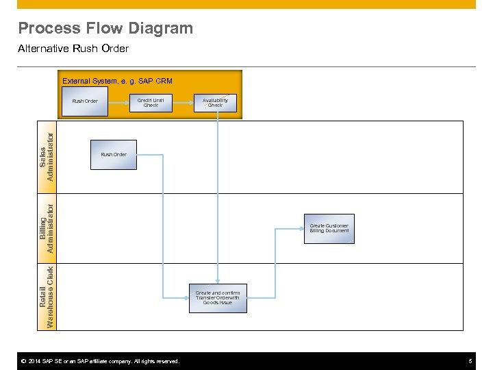 Process Flow Diagram Alternative Rush Order External System, e. g. SAP CRM Credit Limit