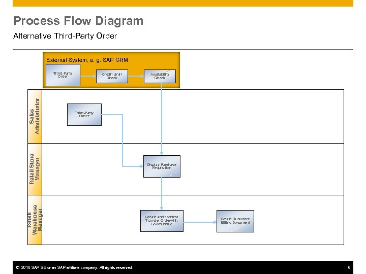 Process Flow Diagram Alternative Third-Party Order External System, e. g. SAP CRM Credit Limit