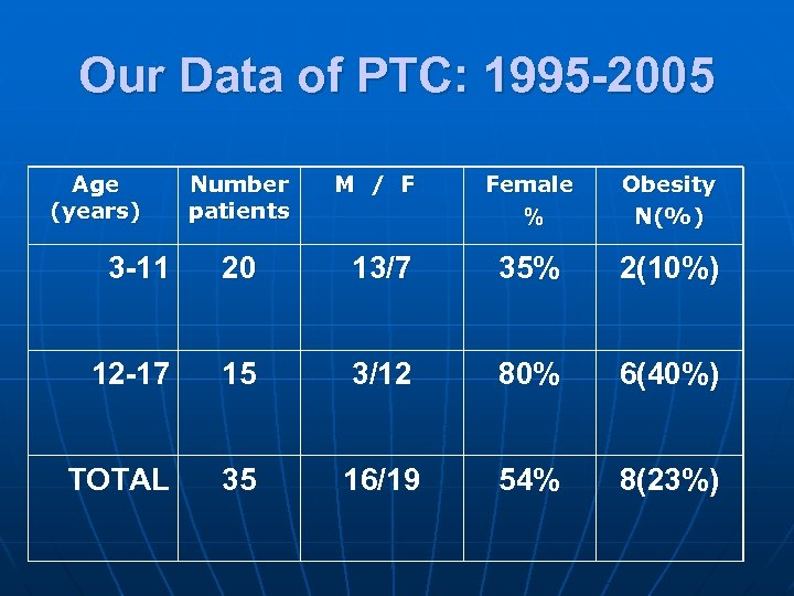 Our Data of PTC: 1995 -2005 Age (years) Number patients M / F Female