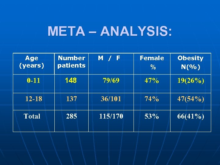 META – ANALYSIS: Age (years) Number patients M / F Female % Obesity N(%)