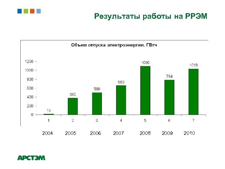 Результаты работы на РРЭМ Объем отпуска электроэнергии, ГВт/ч 2004 2005 2006 2007 2008 2009