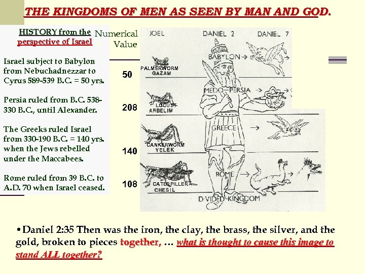 THE KINGDOMS OF MEN AS SEEN BY MAN AND GOD. HISTORY from the Numerical
