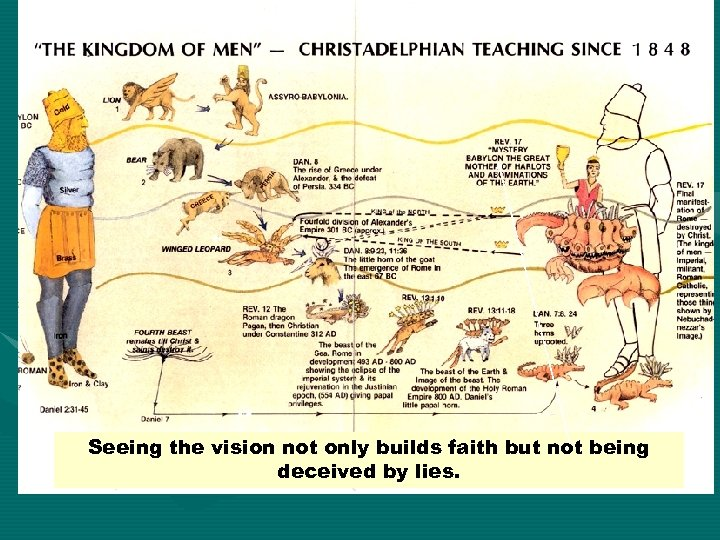 Seeing the vision not only builds faith but not being deceived by lies.
