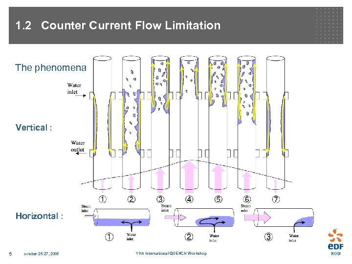 1. 2 Counter Current Flow Limitation The phenomena Vertical : Horizontal : 5 october