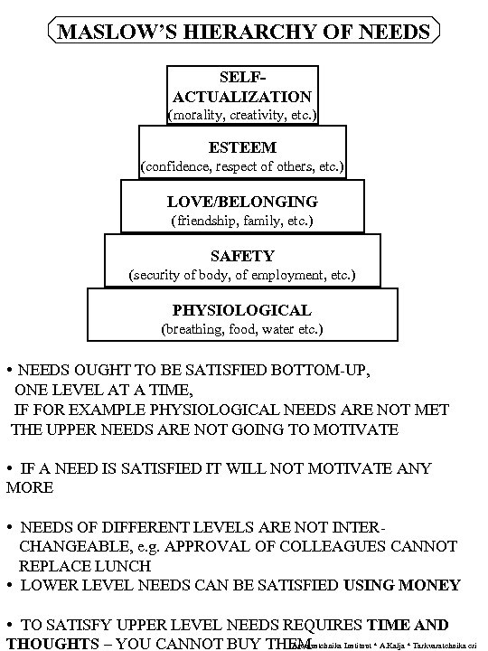 MASLOW'S HIERARCHY OF NEEDS SELFACTUALIZATION (morality, creativity, etc. ) ESTEEM (confidence, respect of others,
