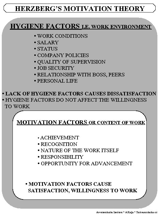 HERZBERG'S MOTIVATION THEORY HYGIENE FACTORS I. E. WORK ENVIRONMENT • WORK CONDITIONS • SALARY