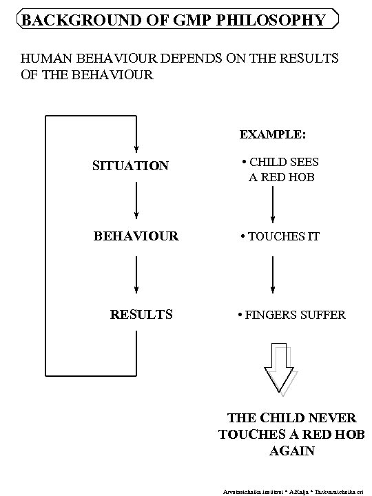 BACKGROUND OF GMP PHILOSOPHY HUMAN BEHAVIOUR DEPENDS ON THE RESULTS OF THE BEHAVIOUR EXAMPLE: