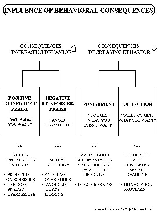 "INFLUENCE OF BEHAVIORAL CONSEQUENCES INCREASING BEHAVIOR POSITIVE REINFORCER/ PRAISE NEGATIVE REINFORCER/ PRAISE ""GET, WHAT"