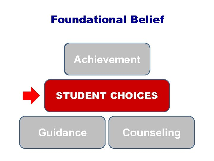 Foundational Belief Achievement STUDENT CHOICES Guidance Counseling