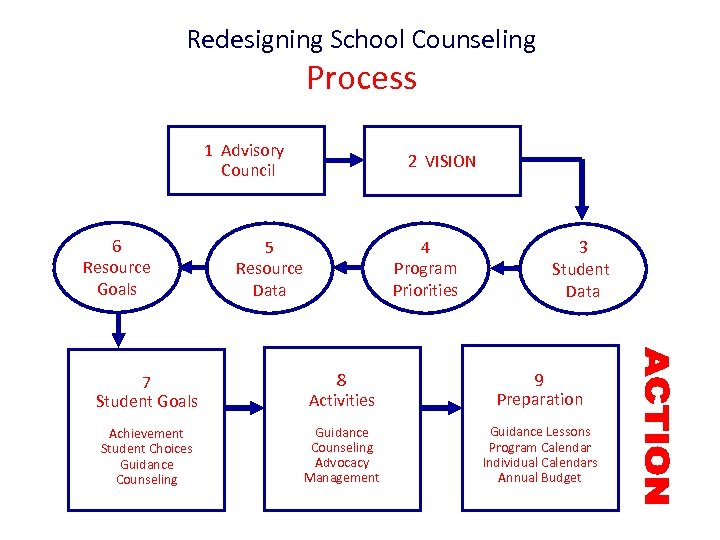 Redesigning School Counseling Process 1 Advisory Council 6 Resource Goals 2 VISION 5 Resource