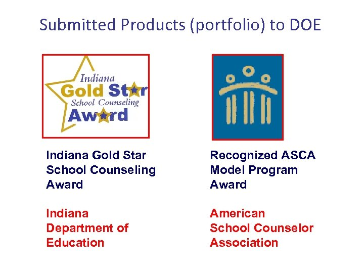 Submitted Products (portfolio) to DOE Indiana Gold Star School Counseling Award Recognized ASCA Model