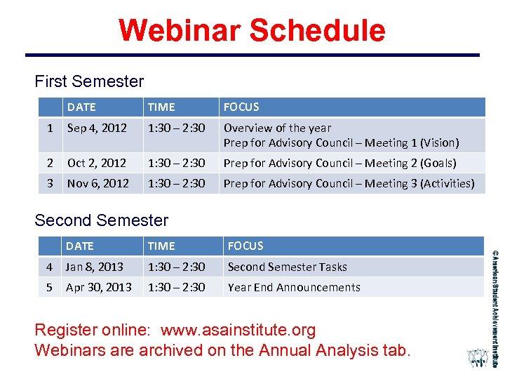 Webinar Schedule First Semester DATE TIME FOCUS 1 Sep 4, 2012 1: 30 –