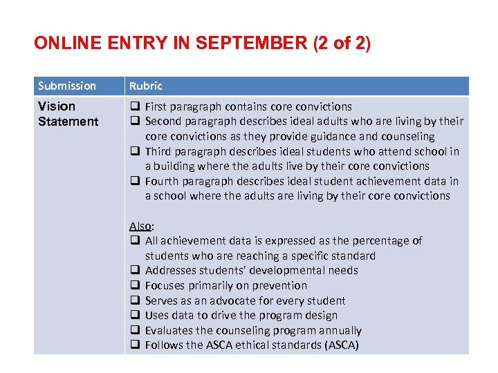ONLINE ENTRY IN SEPTEMBER (2 of 2) Submission Rubric Vision Statement q First paragraph