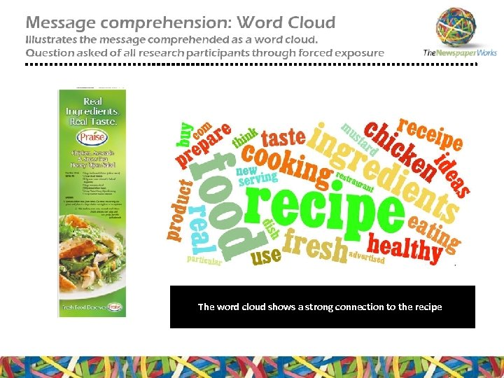 The word cloud shows a strong connection to the recipe