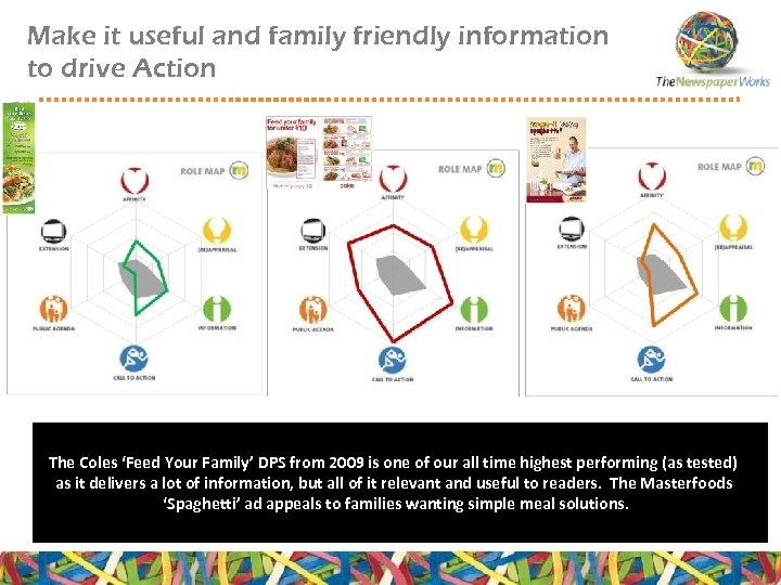 Make it useful and family friendly information to drive Action The Coles 'Feed Your