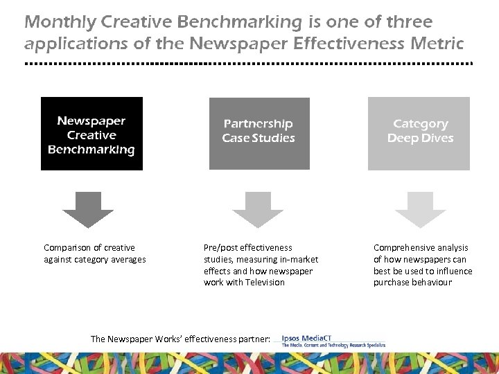Comparison of creative against category averages Pre/post effectiveness studies, measuring in-market effects and how