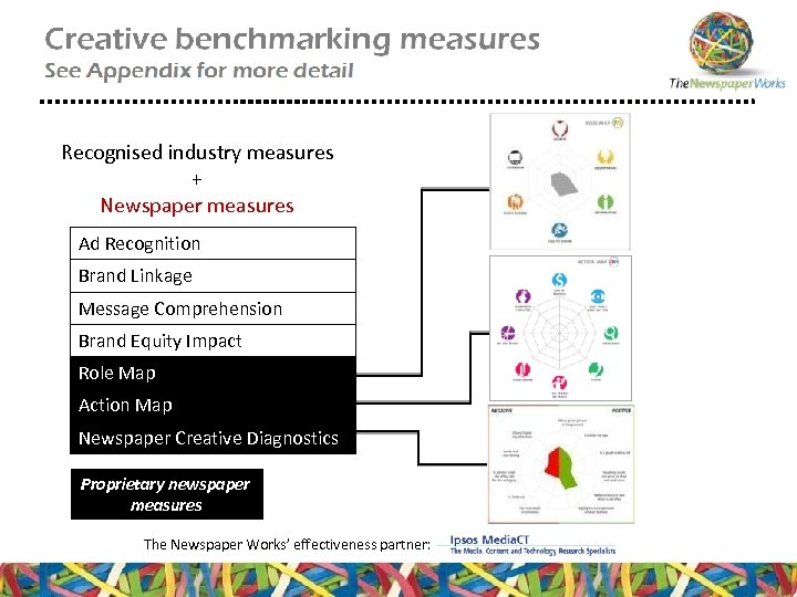 Recognised industry measures + Newspaper measures Ad Recognition Brand Linkage Message Comprehension Brand Equity