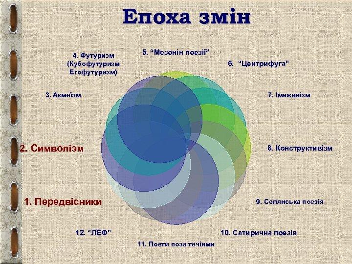 "Епоха змін 4. Футуризм (Кубофутуризм Егофутуризм) 5. ""Мезонін поезії"" 6. ""Центрифуга"" 3. Акмеїзм 7."