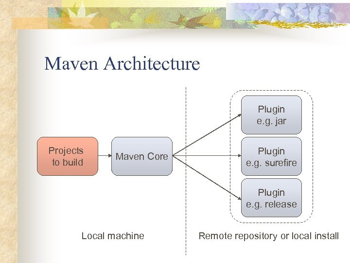 Maven Architecture Plugin e. g. jar Projects to build Maven Core Plugin e. g.