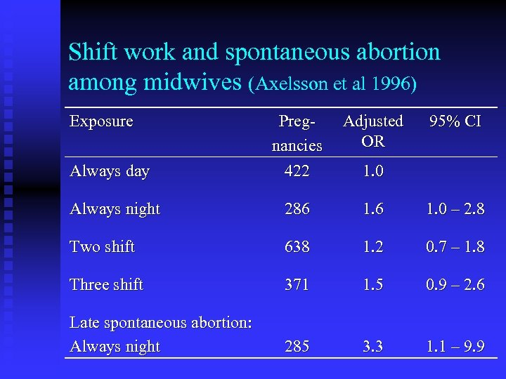 Shift work and spontaneous abortion among midwives (Axelsson et al 1996) Exposure Pregnancies 422
