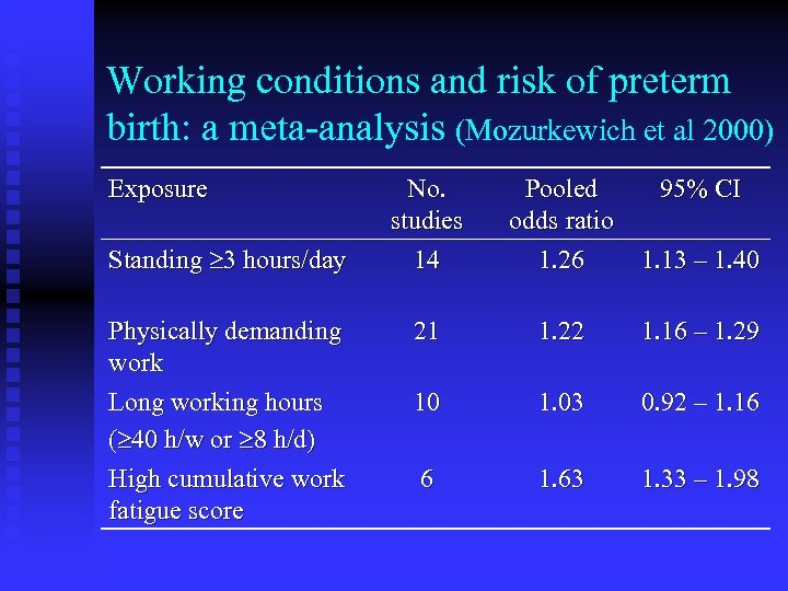 Working conditions and risk of preterm birth: a meta-analysis (Mozurkewich et al 2000) Exposure