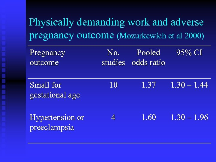 Physically demanding work and adverse pregnancy outcome (Mozurkewich et al 2000) Pregnancy outcome No.