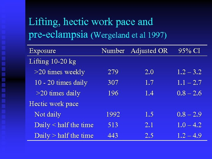 Lifting, hectic work pace and pre-eclampsia (Wergeland et al 1997) Exposure Lifting 10 -20