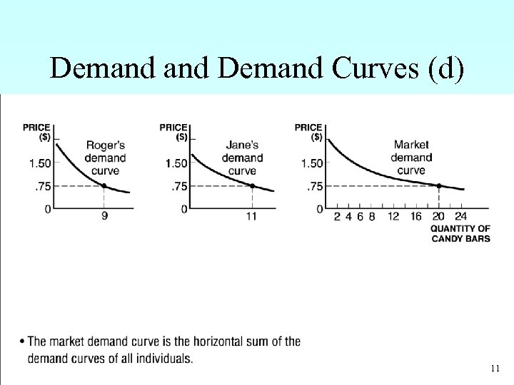 Demand Curves (d) – The market demand curve is the horizontal sum of the