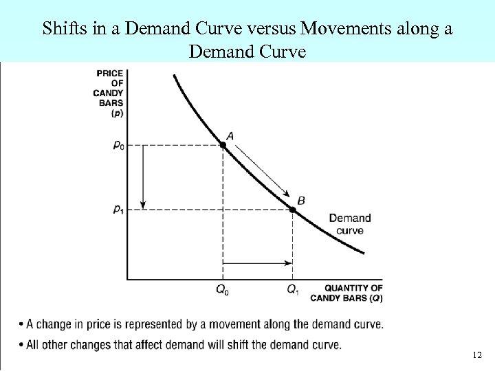 Shifts in a Demand Curve versus Movements along a Demand Curve • A change