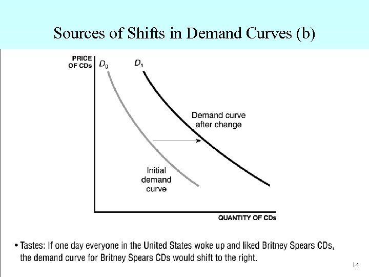 Sources of Shifts in Demand Curves (b) • Tastes: If one day everyone in