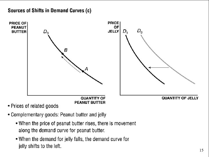 Sources of Shifts in Demand Curves (c) • Prices of related goods • Complementary