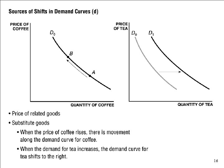 Sources of Shifts in Demand Curves (d) • Price of related goods • Substitute