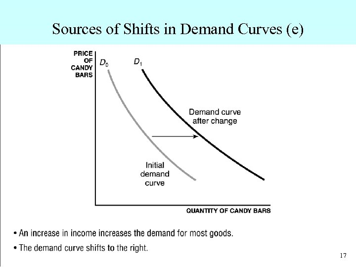 Sources of Shifts in Demand Curves (e) • An increase in income increases the