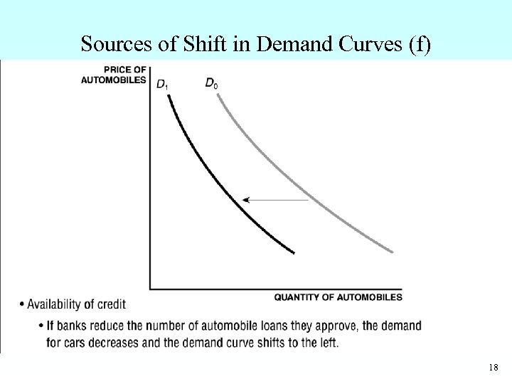 Sources of Shift in Demand Curves (f) • Availability of credit – If banks