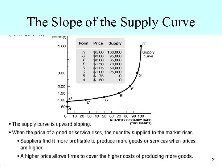 The Slope of the Supply Curve • The supply curve is upward sloping. •