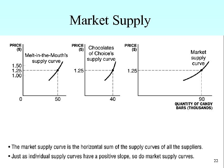 Market Supply • The market supply curve is the horizontal sum of the supply