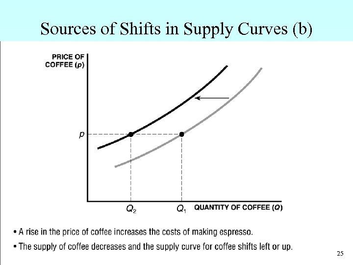 Sources of Shifts in Supply Curves (b) • A rise in the price of