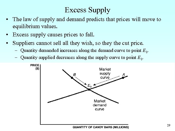 Excess Supply • The law of supply and demand predicts that prices will move