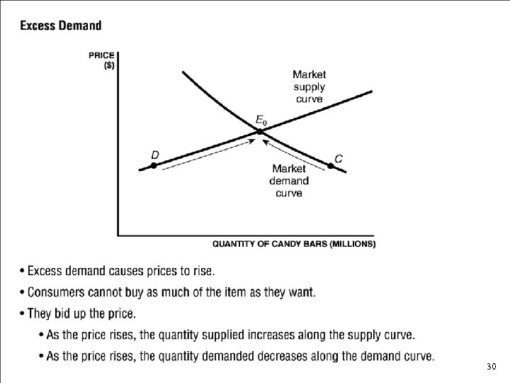 Excess Demand • Excess demand causes prices to rise. • Consumers cannot buy as
