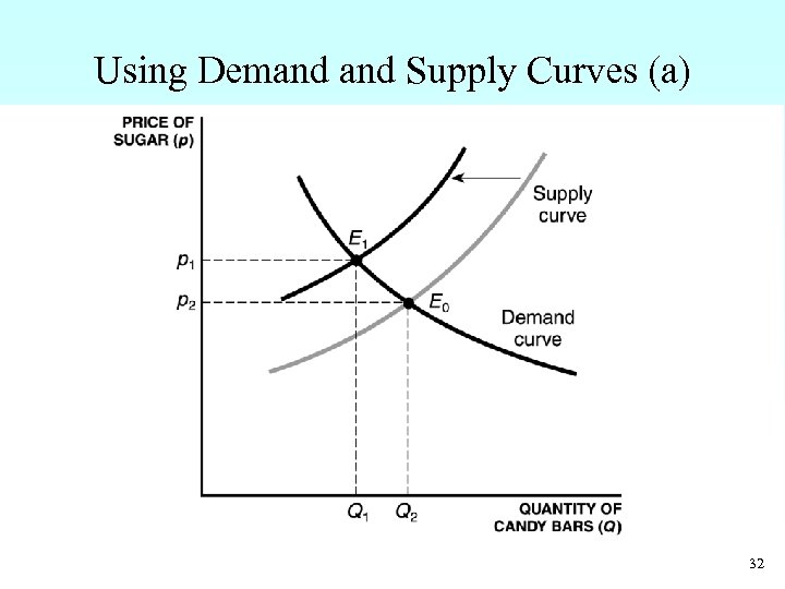 Using Demand Supply Curves (a) 32