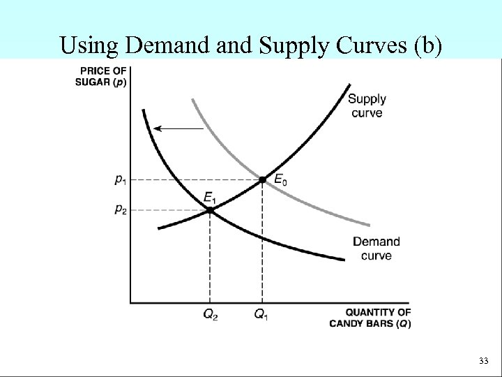 Using Demand Supply Curves (b) 33
